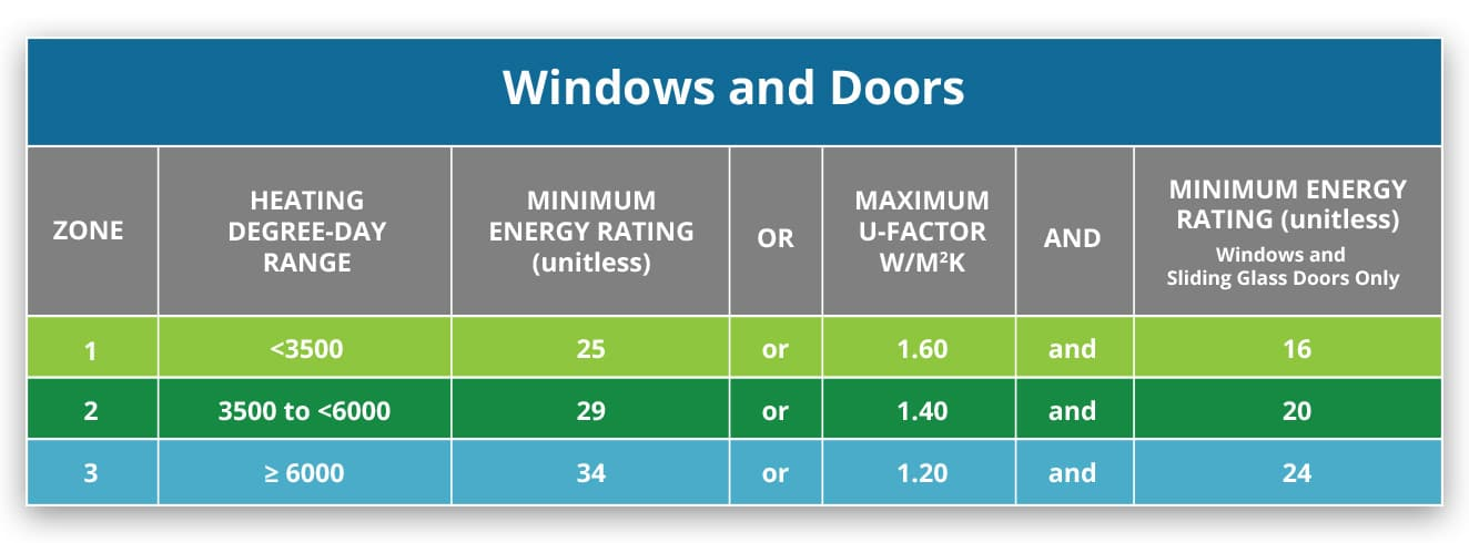 Save Money with Energy Efficient Windows and Doors | EnergyStar chart | Weaver Exterior Remodeling Barrie
