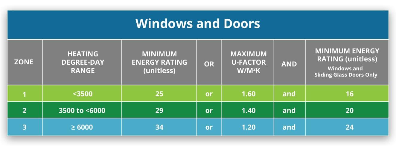 energy efficient windows and doors - Weaver Exterior Remodeling Barrie