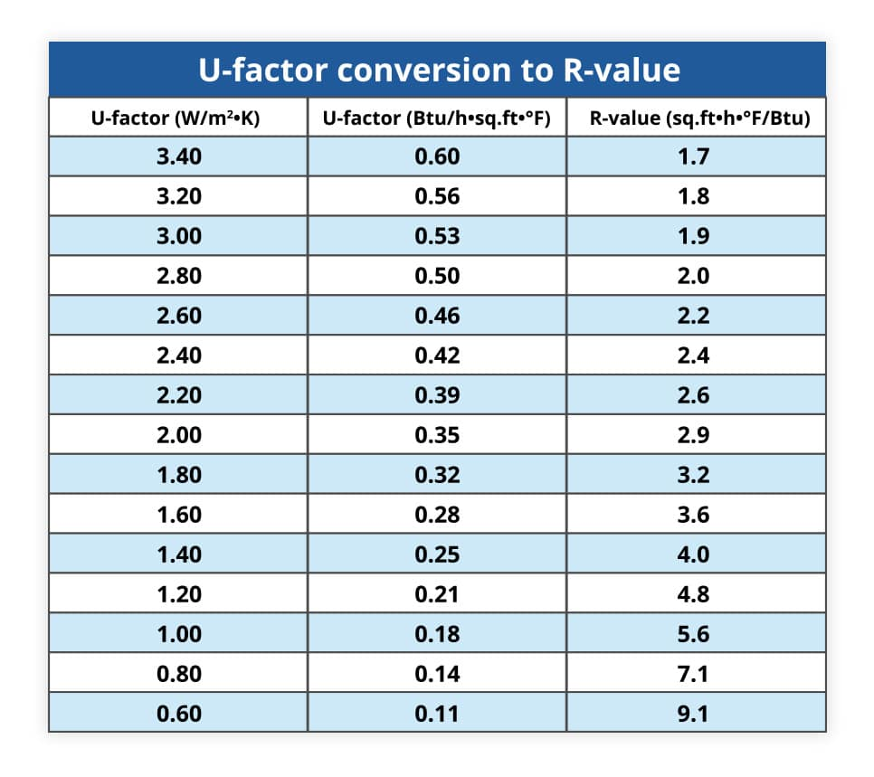 u-value conversion to r-value - Weaver Exterior Remodeling